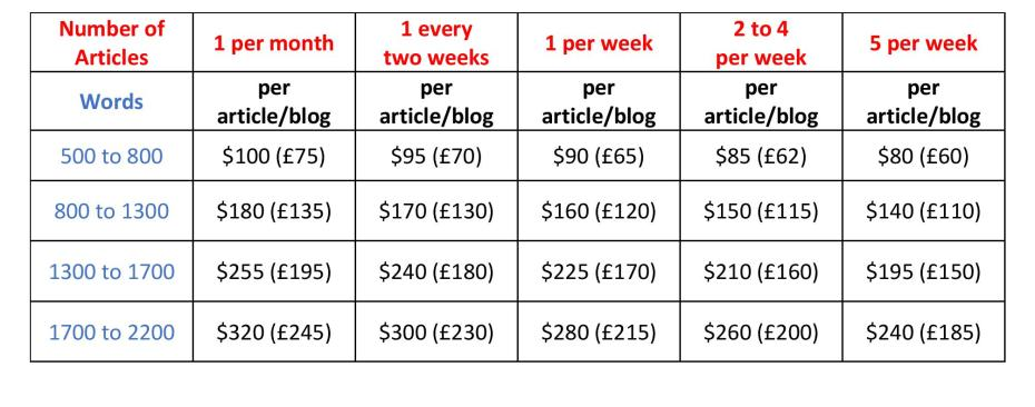 Discounted Prices for Volume Blogs
